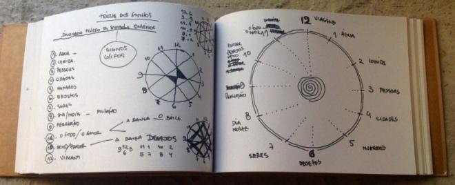 Projetos Sonhos Mutantes | Tenda | Ddaniela Aguilar