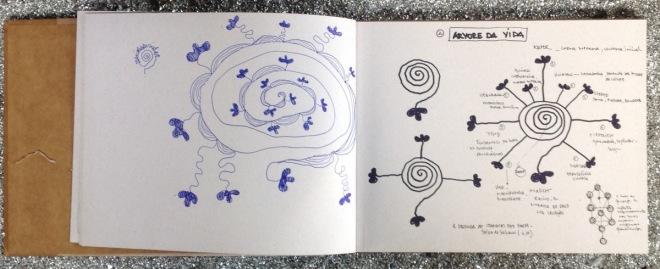Sonhos Mutantes | Dicionário de símbolos para sonhos mutantes 2 - DDaniela Aguilar